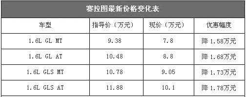 起亚赛拉图最高优惠1.78万 7.8万元起售